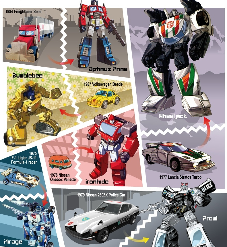 every autobot vehicle from the original transformers cartoon 1984