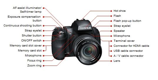 Fujifilm Finepix Hs30exr Hands